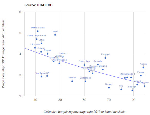 Collective Bargaining and Wage Inequality Chart